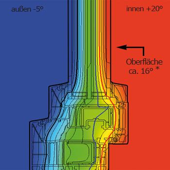 isotherm-Perfektline82